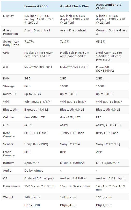 Alcatel-One-Touch-Flash-Plus-lenovo-A7000-zenfone-2