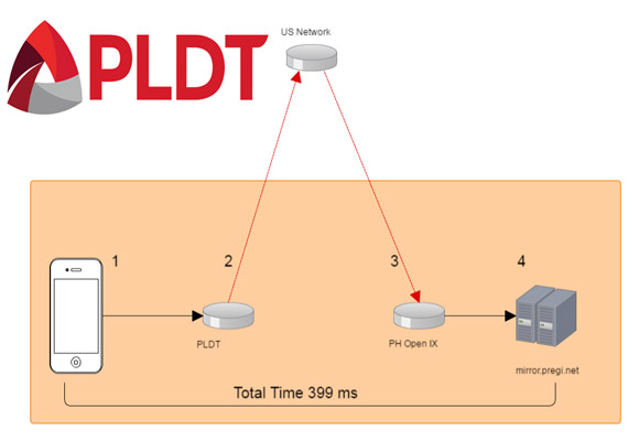 Investigation showedPLDT was not using Direct link and re-routing Traffic overseas to the US and then back to the Philippines